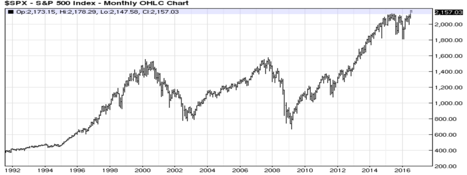 S&P 500 Monthly OHLC Chart