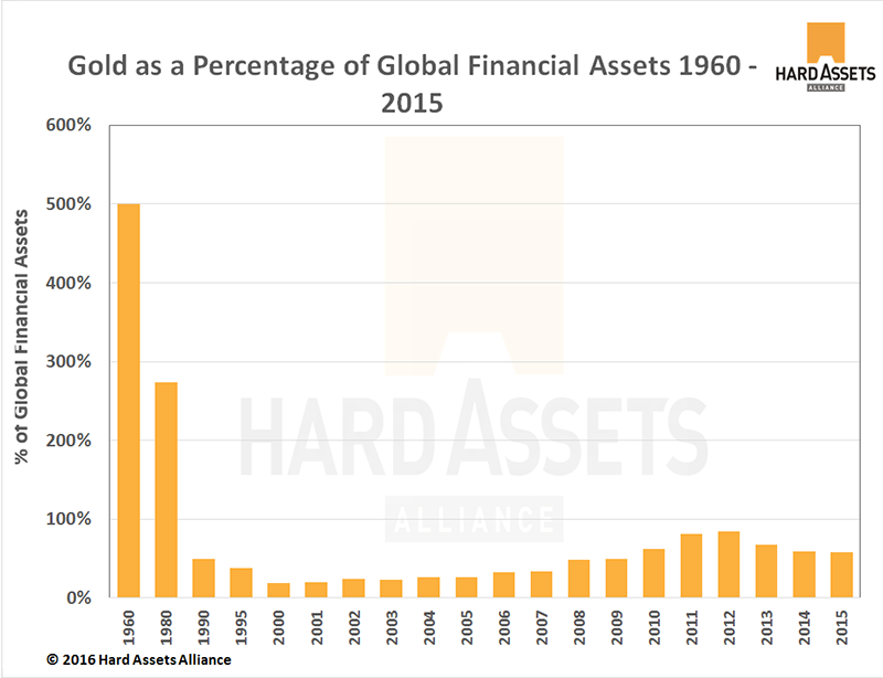 Gold as a Percentage of Global Financial Assets 1960-2015
