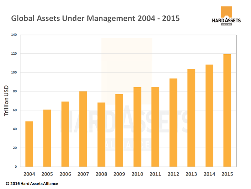 Global Assets Under Management 2004-2015