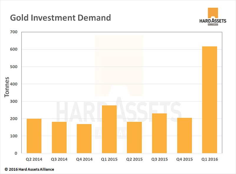 Gold Investment Demand