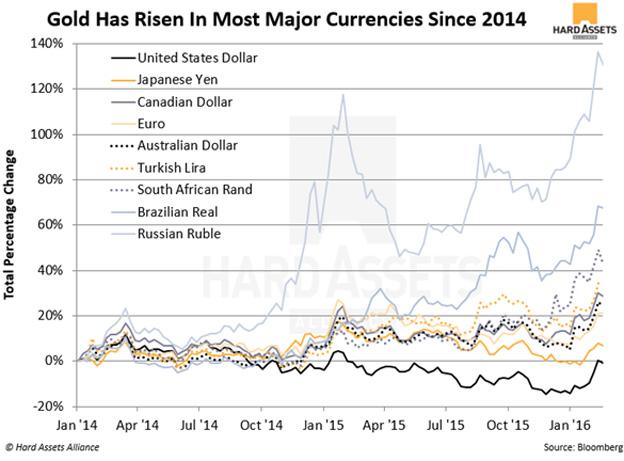 Gold 2014 + bull market